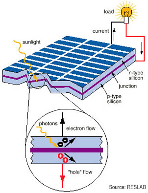 How Solar Panels Work | Dynamic Solar Tech