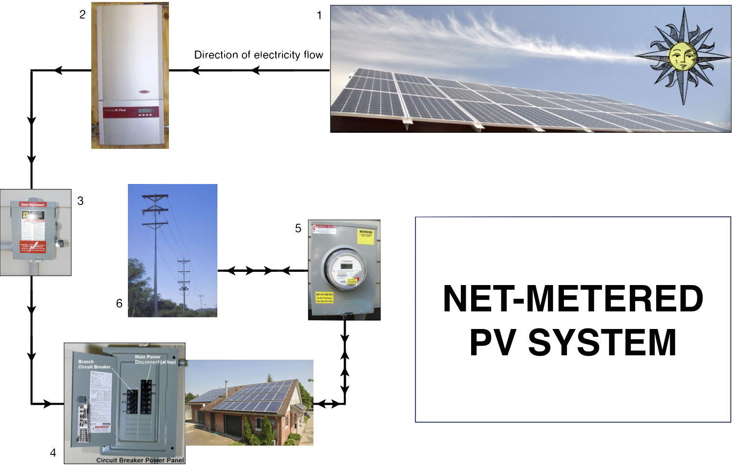 Solar Panels Wiring Diagram For Net Metering Electrical How Work Dynamic Tech Auto Meter Memory Tach