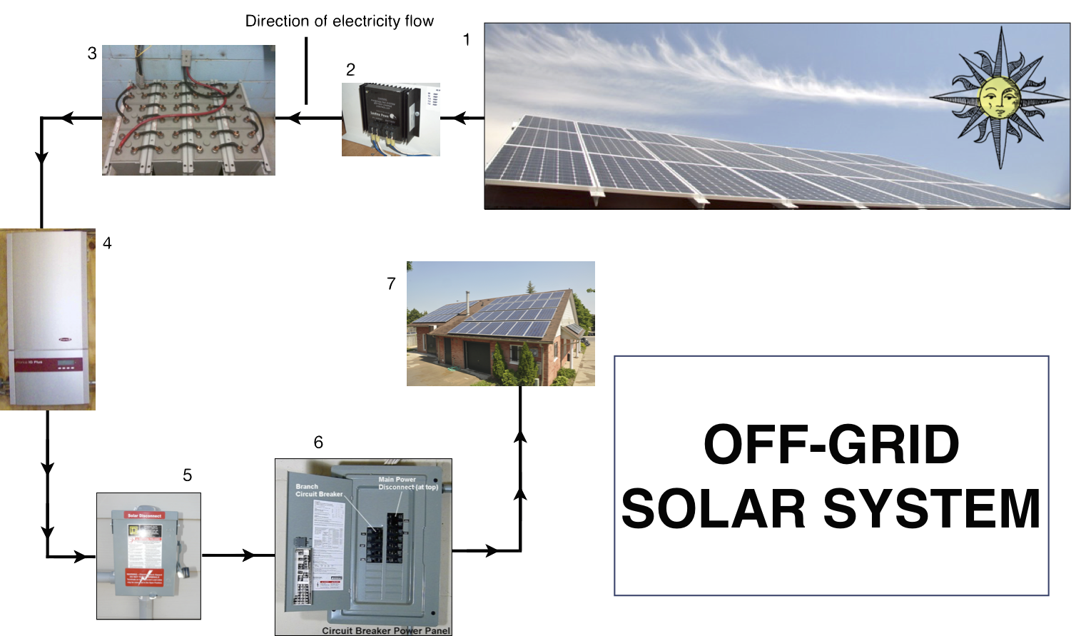 Off Grid Solar Array Wiring Diagram Library Power System Pictures Of Panel