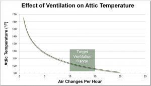Graph showing benefits of attic ventilation