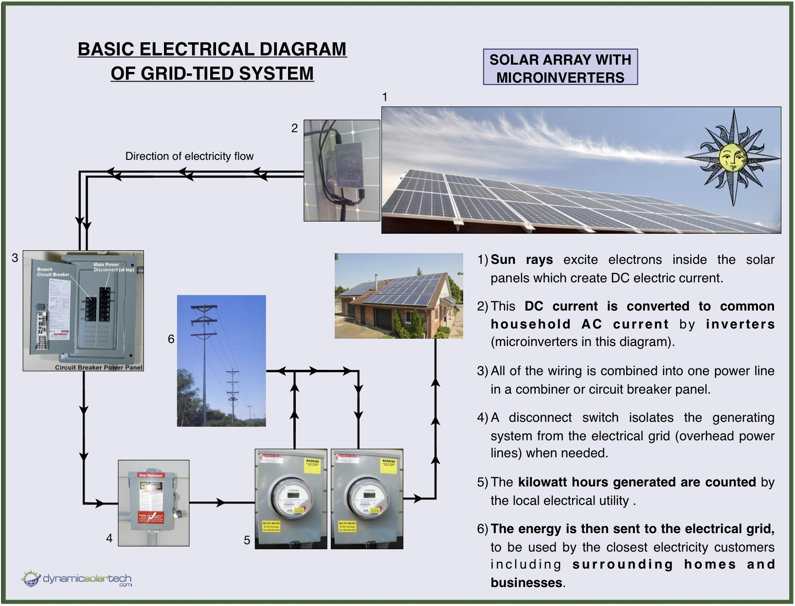 Basic Wiring Diagram Solar Energy Great Design Of Travel Trailer Power How Panels Work Dynamic Tech Diagrams For Homes Rv Shore